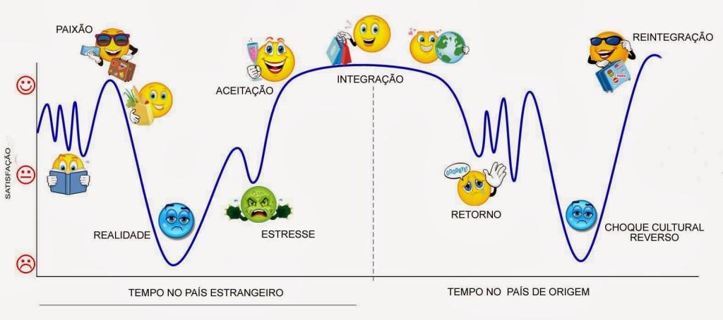 Culture-shock-graph-complex-