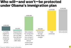 Fonte: White House