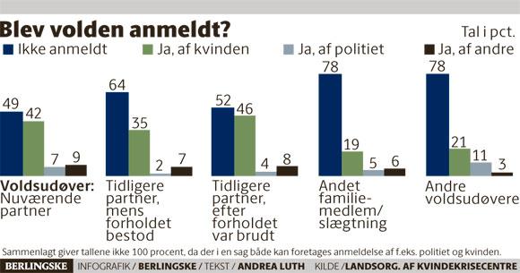 No gráfico elaborado com dados do Dansk Kvindesamfund pelo jornal Berlingske, vemos que a violência doméstica não é denunciada na maioria dos casos