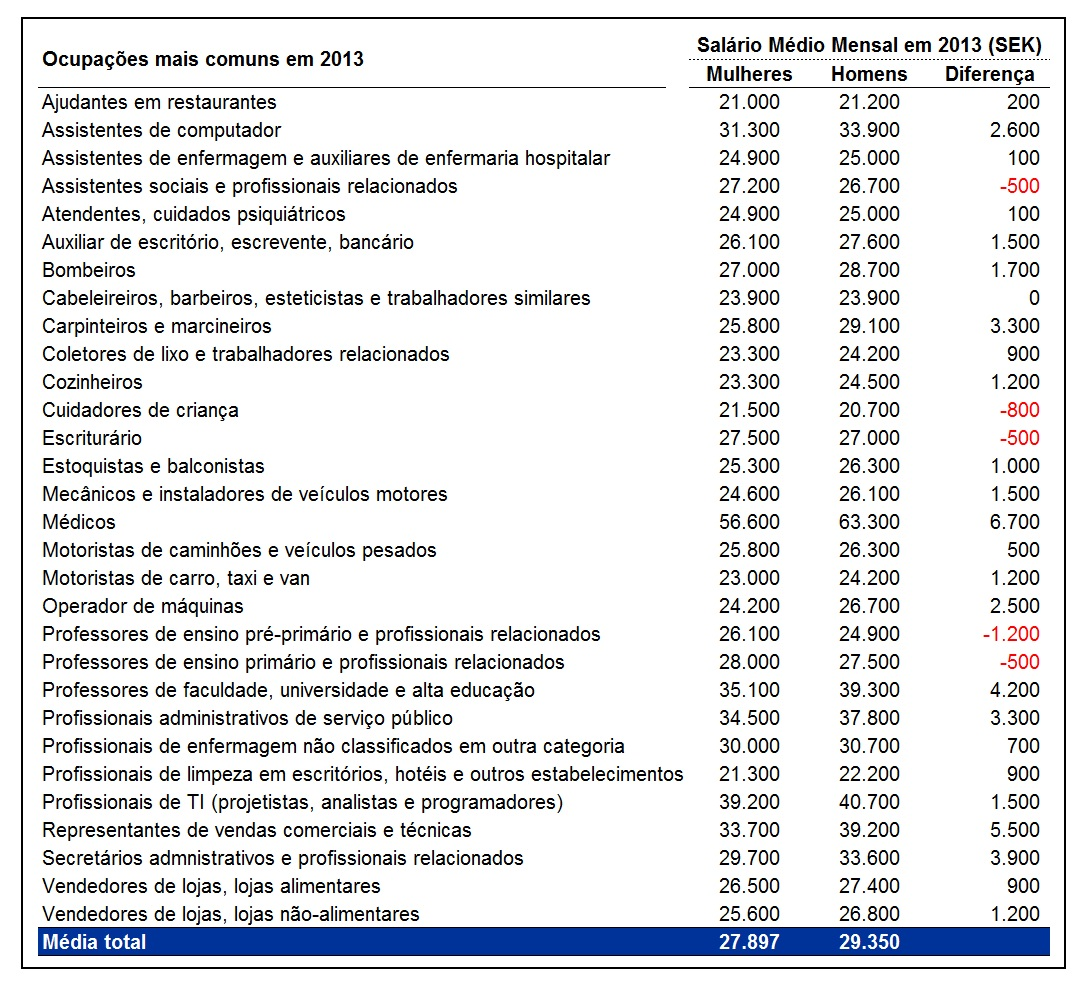Tabela de salários na Suécia