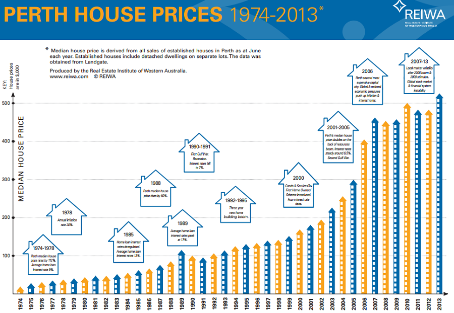 Preços de aluguel comparativo