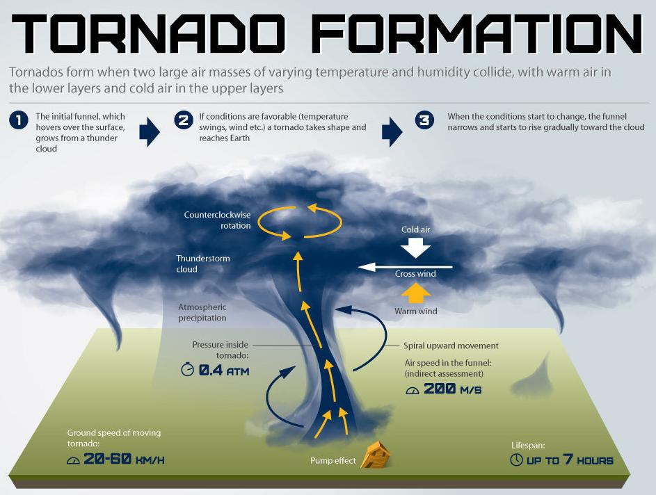 Como funciona a formação de tornado. (Fonte: www.blendspace.com)