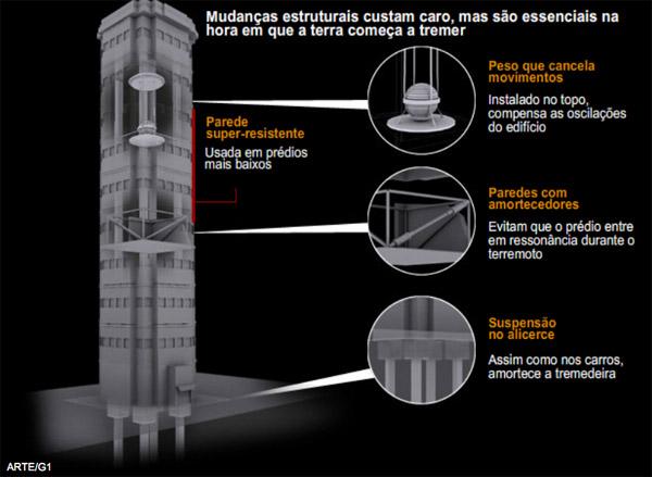 Como funcionam as estruturas anti sísmicas. Fonte: G1
