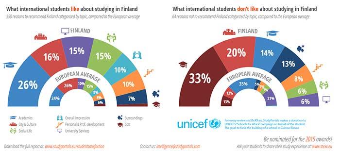 http://www.studyinfinland.fi
