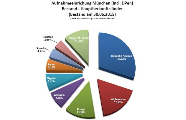 Fonte: Prefeitura de Munique
