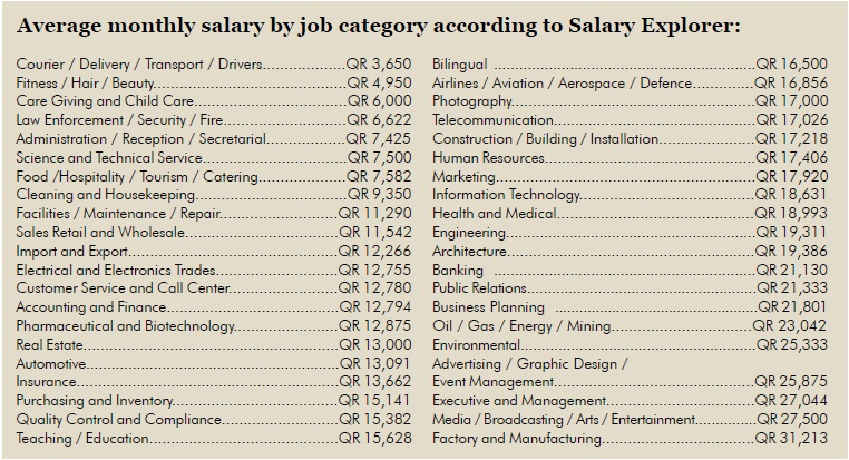 Average-monthly-salary