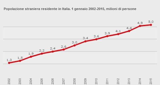 Fonte: http://www.istat.it/it/istituto-nazionale-di-statistica
