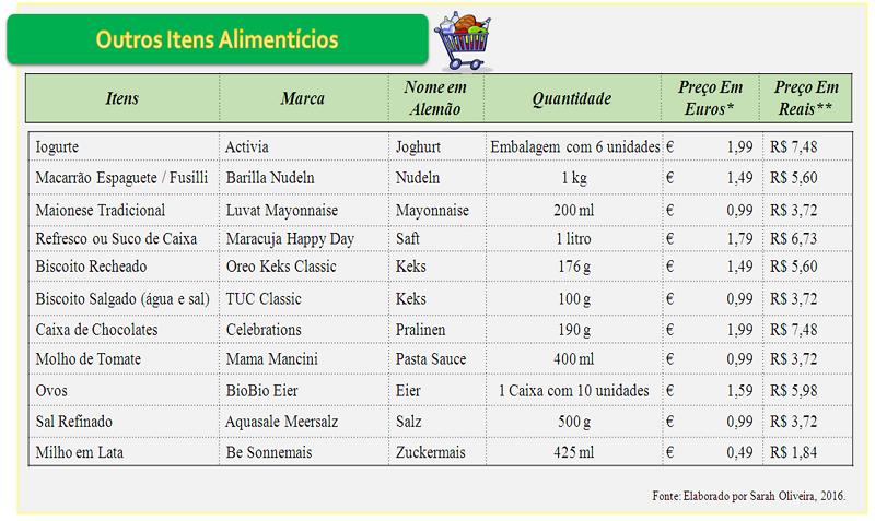 Tabela 3_ Outros Alimentos