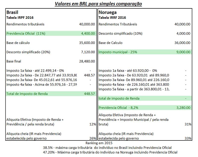 tabela-irpf-comparativa
